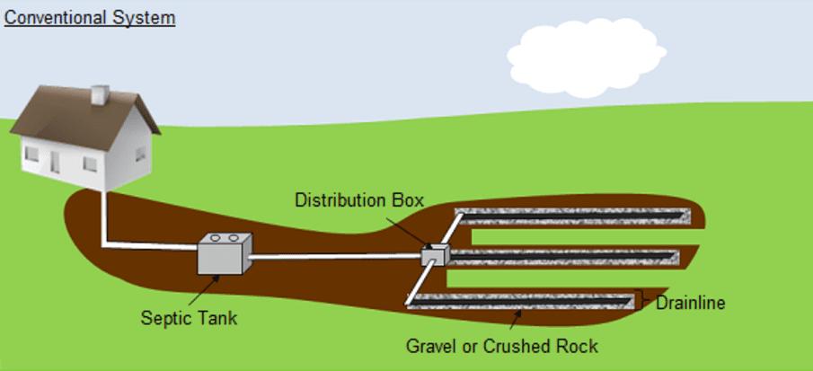 Septic Tank Maintenance | Drain Doctor | Clackamas County